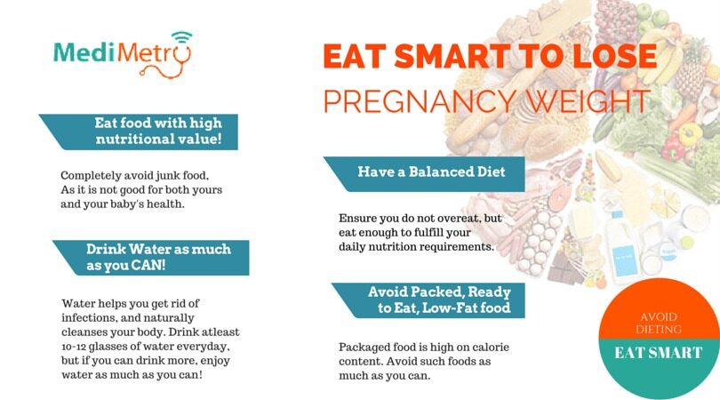 Eat Smart to lose Pregnancy Weight