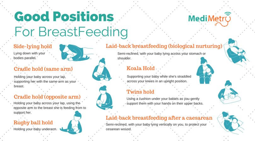 Good Breastfeeding Postures