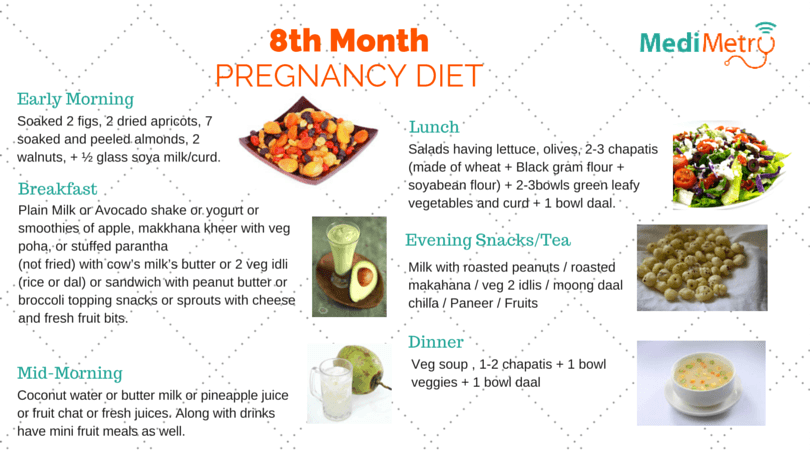 8th Month Pregnancy Diet Chart